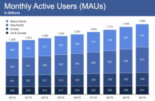 Photo of فيس بوك تحقق أكثر من 8.8 مليار دولار ومايقارب 1.8 مليار مستخدم